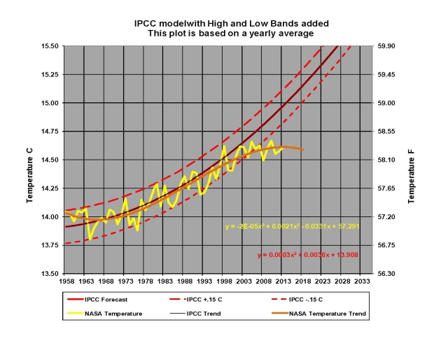 IPCC-02
