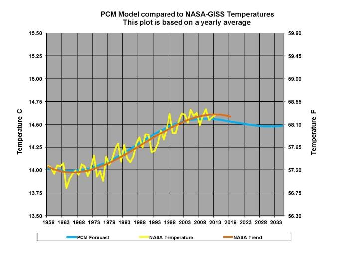 IPCC-03