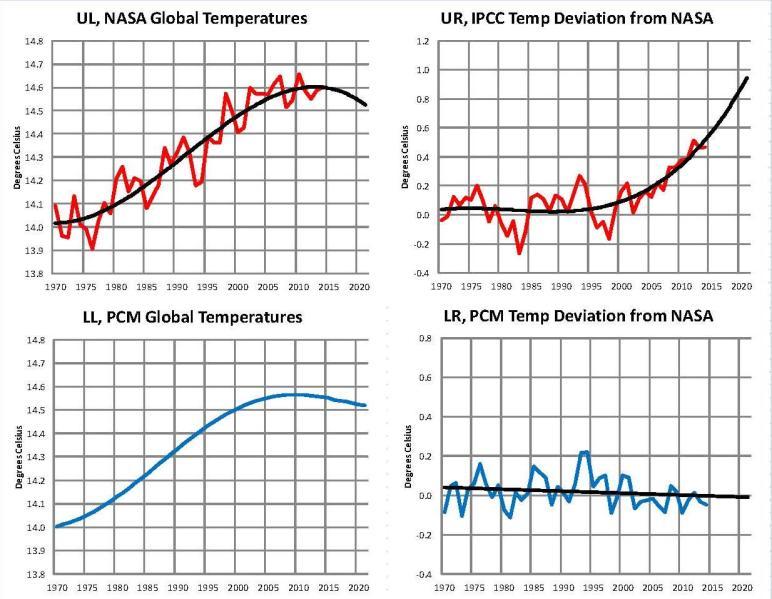 IPCC-PCM 2014-01