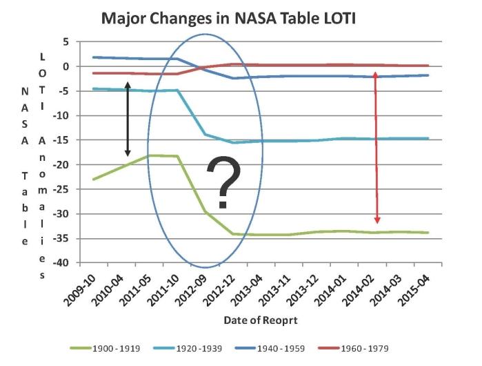 NASA PROBLEMS