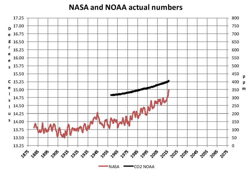 NASA NOAA 01